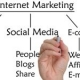Best Social Media Marketing Strategy to Grow Your Business